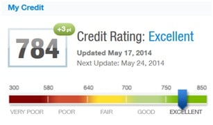 TransUnion Credit Score Example