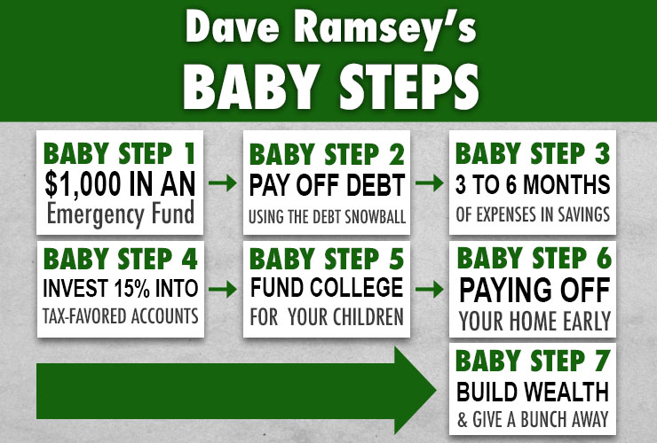 Ramsey's Baby Steps and Why They Work
