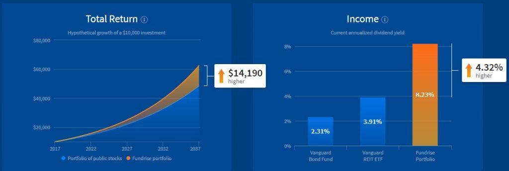 fundrise return chart