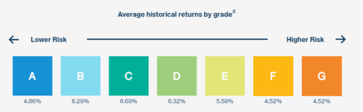 lending club investment returns by grade