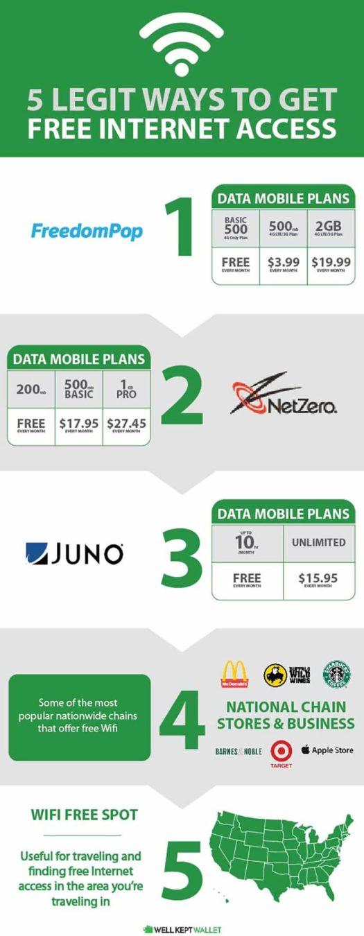 Top 5 Legit Ways to Get Free Internet Access