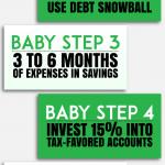 Infografis vertikal 7 langkah bayi Dave Ramsey