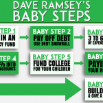 Dave Ramsey's Baby steps 1-7 infographic horizontal style