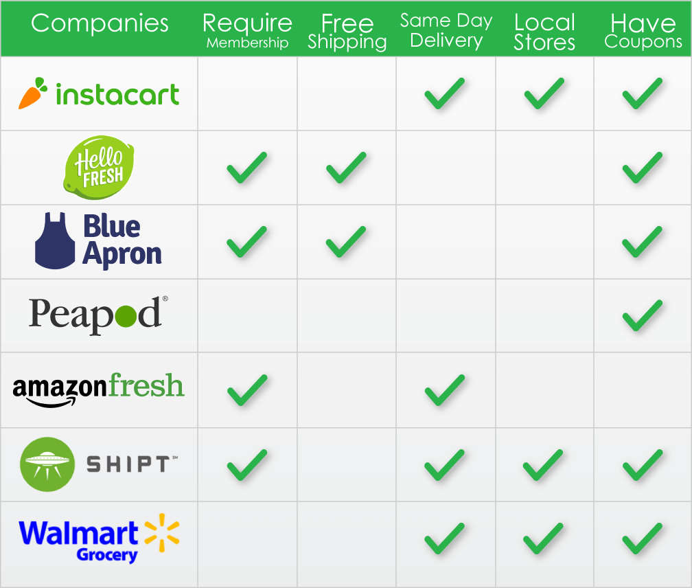 Grocery-delivery-comparison-chart