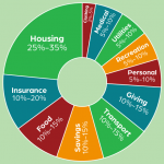 Circle graph about recommended budget percentages