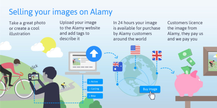 Infographic about how Alamy works