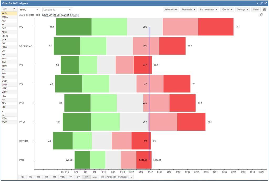 srcset=https://wellkeptwallet.com/wp-content/uploads/Stock-Rover-Football-Chart-1024x689.jpg