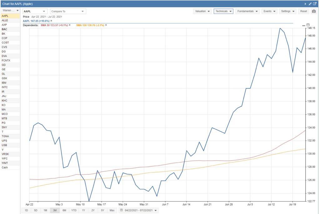 srcset=https://wellkeptwallet.com/wp-content/uploads/Stock-Rover-Technical-Chart-1024x685.jpg