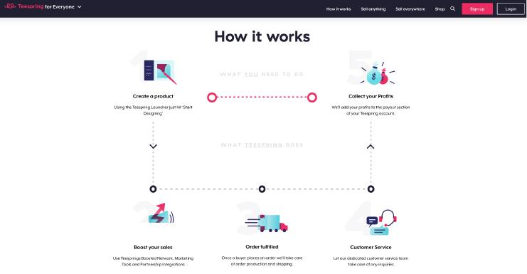 How it works screenshot on teespring