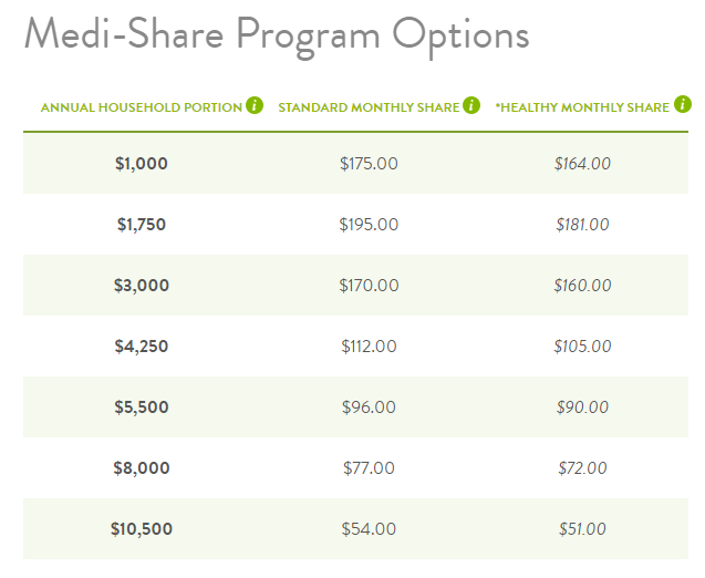 medi-share program options - single young person