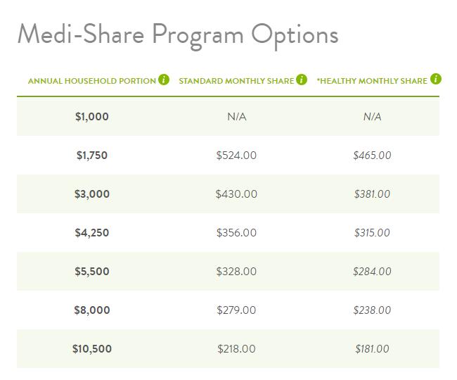 medi-share program options - single adult